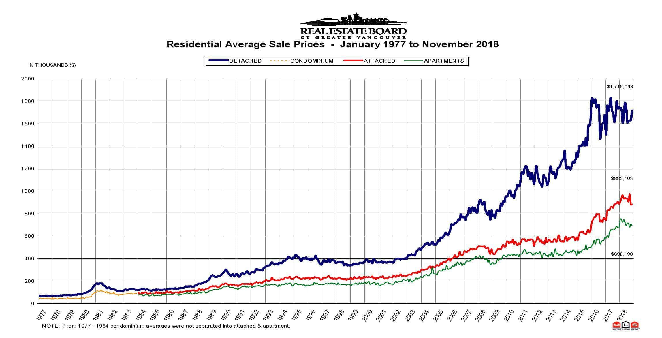 Residential Average Sales Price November 2018