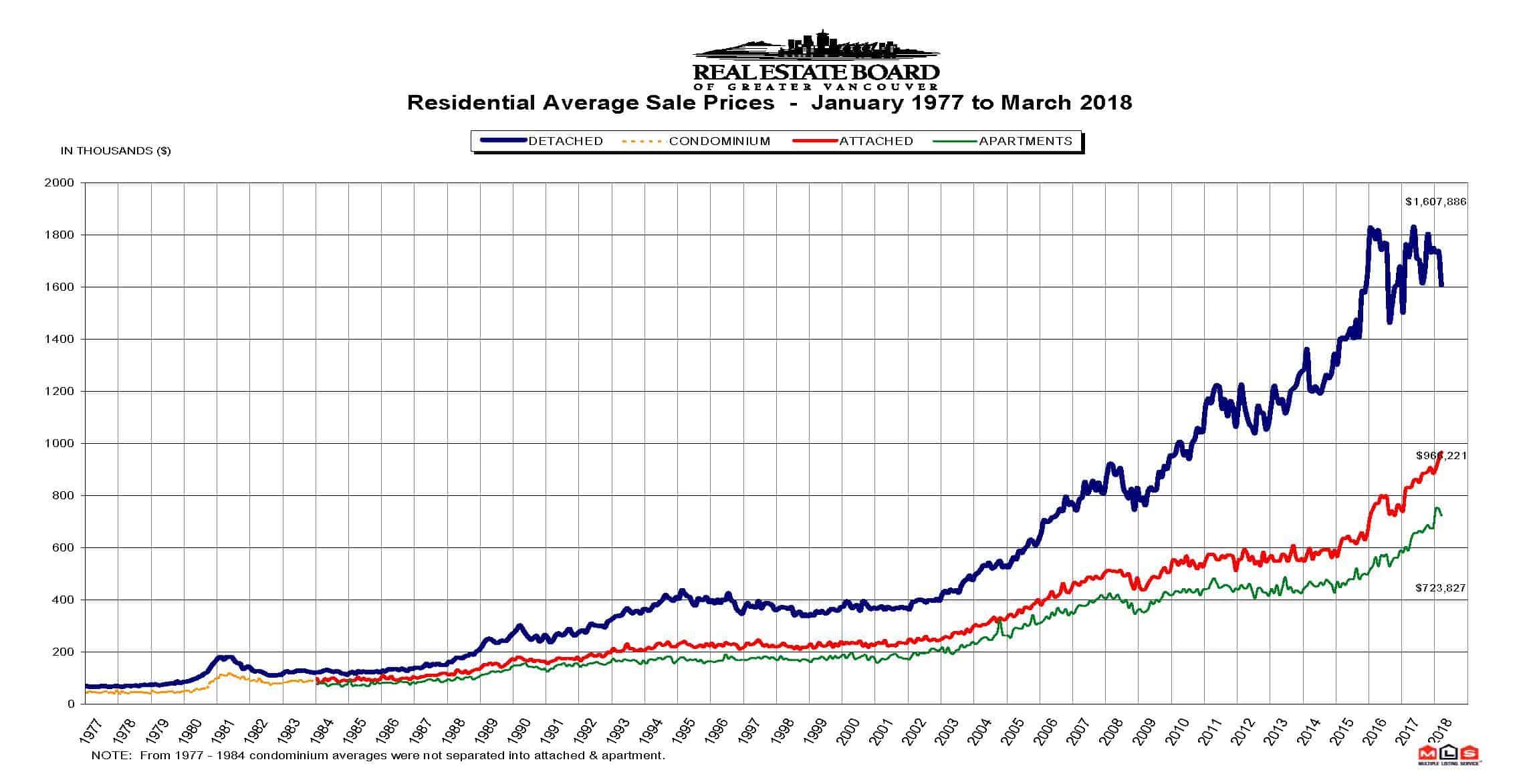 Vancouver Real Estate Market Stats